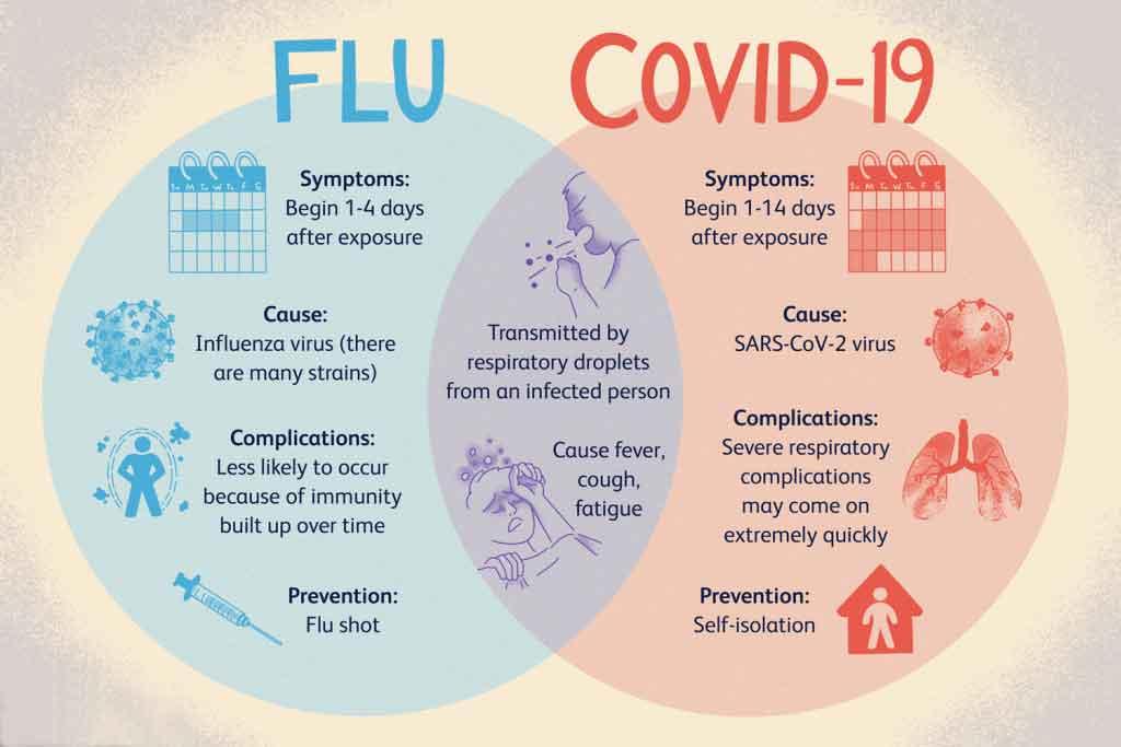 آنفولانزا ، کرونا و سرماخوردگی